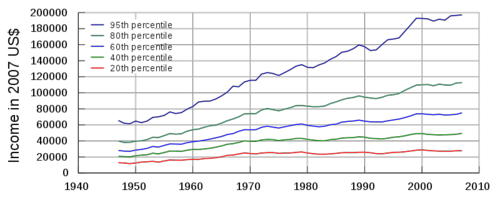 US Income Distribution 1947-2007 (Alan De Smet, Wikimedia Commons)